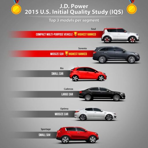 kia jd power